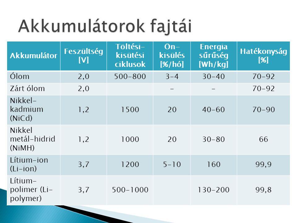 Töltési-kisütési ciklusok Energia sűrűség [Wh/kg]